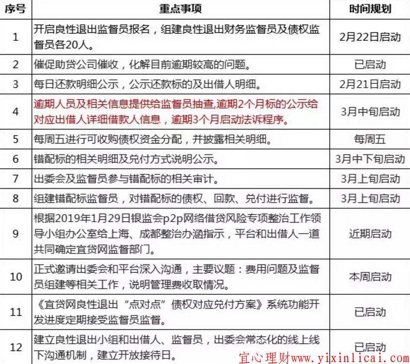 宜贷网节后恢复兑付工作,公告提12个重点事项