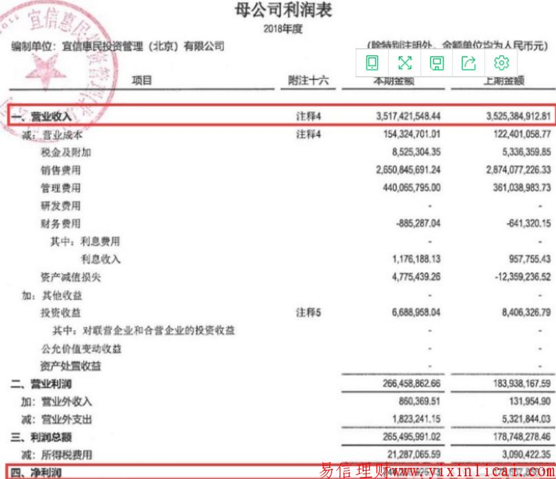 宜信惠民2018财报:营收超35亿净利润2.4亿