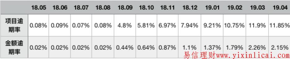 """麻袋财富有点""""烦"""":项目逾期率超10%、资产端大调整"""