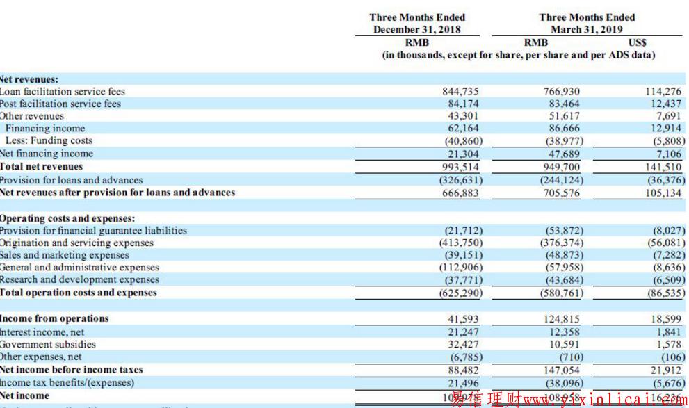 微贷网机构与投资者资金规模大幅下降其总负债明显减少