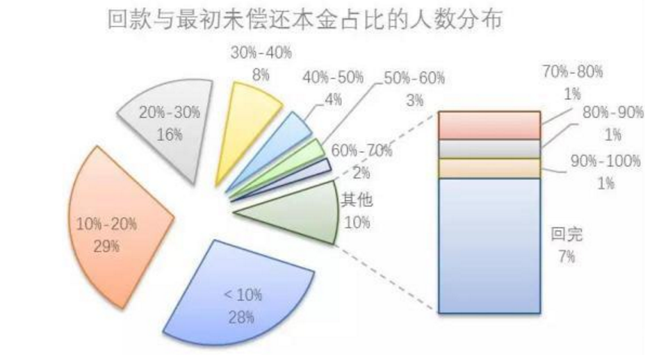 宜贷网兑付超7.5亿,回款占待偿本金的25%