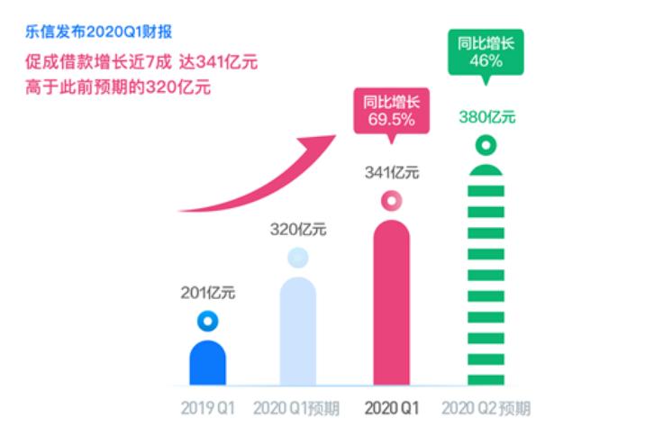 乐信一季度财报发布:乐信交易额341亿而营收25亿